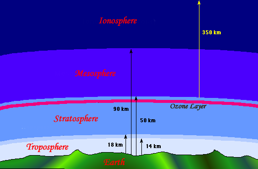 of where all the processes that you read about earlier are taking    Earth Atmosphere Diagram