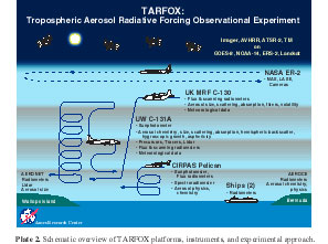 SCHEMATIC OVERVIEW OF TARFOX PLATFORMS, INSTRUMENTS AND EXPERIMENTAL APPROACH